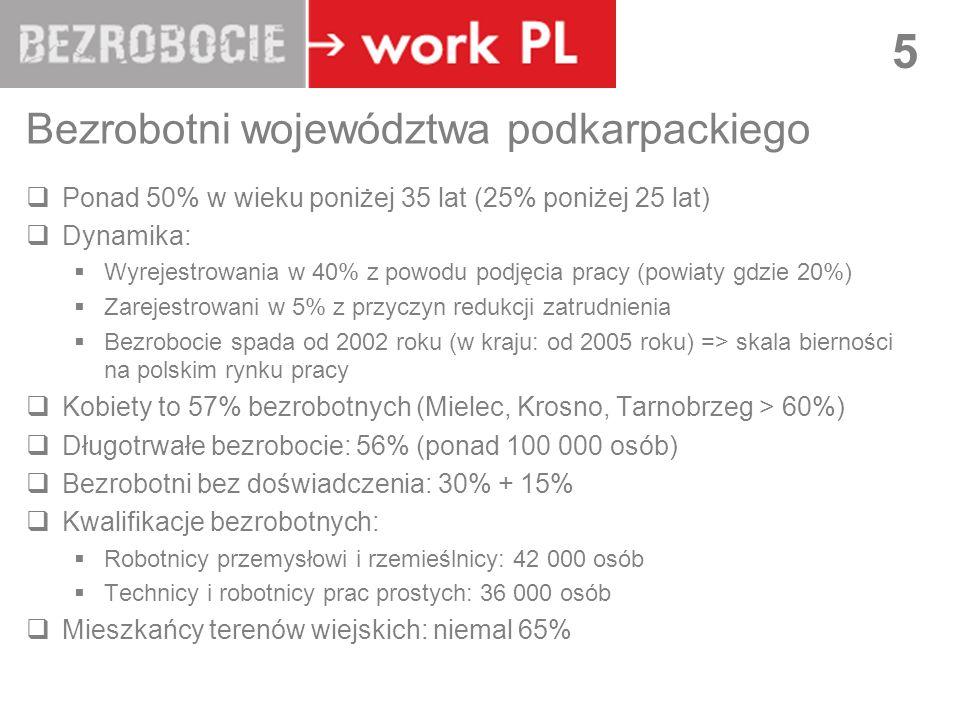 LUBLIN 5 Bezrobotni województwa podkarpackiego Ponad 50% w wieku poniżej 35 lat (25% poniżej 25 lat) Dynamika: Wyrejestrowania w 40% z powodu podjęcia