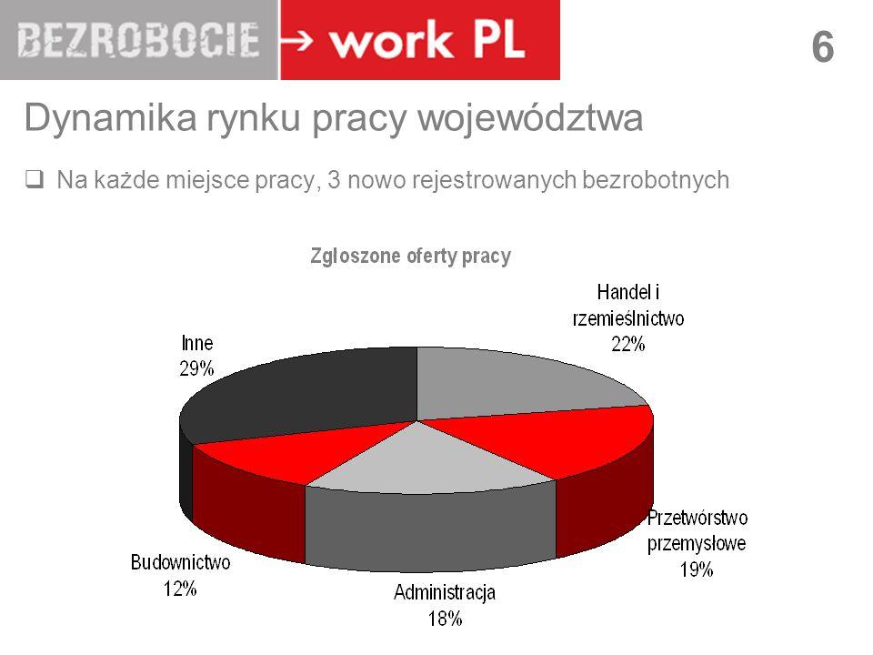 LUBLIN 27 Typy migracji – migracje niepełne i sezonowe: Migracje niepełne: problemy z opisem statystycznym => koncepcja migracji niepełnej płynna pozycja społeczna w Polsce, niski status zawodowy, często bez pracy, niska pozycja za granicą, strategia rodzinna a nie indywidualna Cechy migracji niepełnych: cyrkulacyjna mobilność, tymczasowość i amorficzny układ życiowy, zagrożenie trwałą dezaktywizacją na polskim rynku pracy Migracje niepełne - przejściowy, niestabilny charakteru okresu transformacji Migracje sezonowe – druga generacja Gastarbeitingu Skala migracji sezonowych Cechy migracji sezonowych: zatrudnienie w rolnictwie, praca nie wymagająca kwalifikacji, relatywnie dobrze płatna, domena ludzi młodych bądź w średnim wieku, legalność (!) Migracje sezonowe a migracje niepełne: legalność, charakter migracji, mechanizmy migracji (sieci!), skutki migracji (pozycja na polskim rynku pracy)