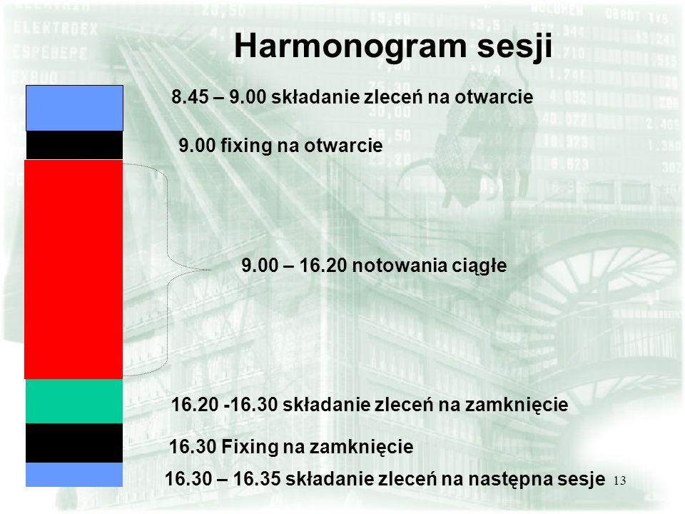 13 Harmonogram sesji 8.45 – 9.00 składanie zleceń na otwarcie 9.00 fixing na otwarcie 9.00 – 16.20 notowania ciągłe 16.20 -16.30 składanie zleceń na z