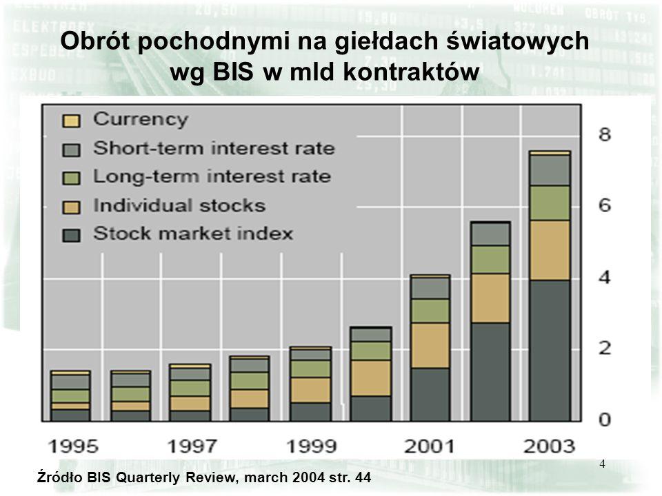 4 Obrót pochodnymi na giełdach światowych wg BIS w mld kontraktów Źródło BIS Quarterly Review, march 2004 str. 44