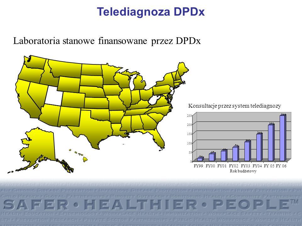 Laboratoria stanowe finansowane przez DPDx Telediagnoza DPDx 14 37 53 74 102 144 193 244 0 50 100 150 200 250 FY99FY00FY01FY02FY03FY04FY 05FY 06 Rok b