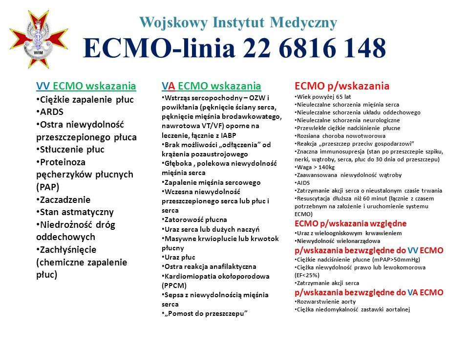 ECMO-linia 22 6816 148 Wojskowy Instytut Medyczny VV ECMO wskazania Ciężkie zapalenie płuc ARDS Ostra niewydolność przeszczepionego płuca Stłuczenie p