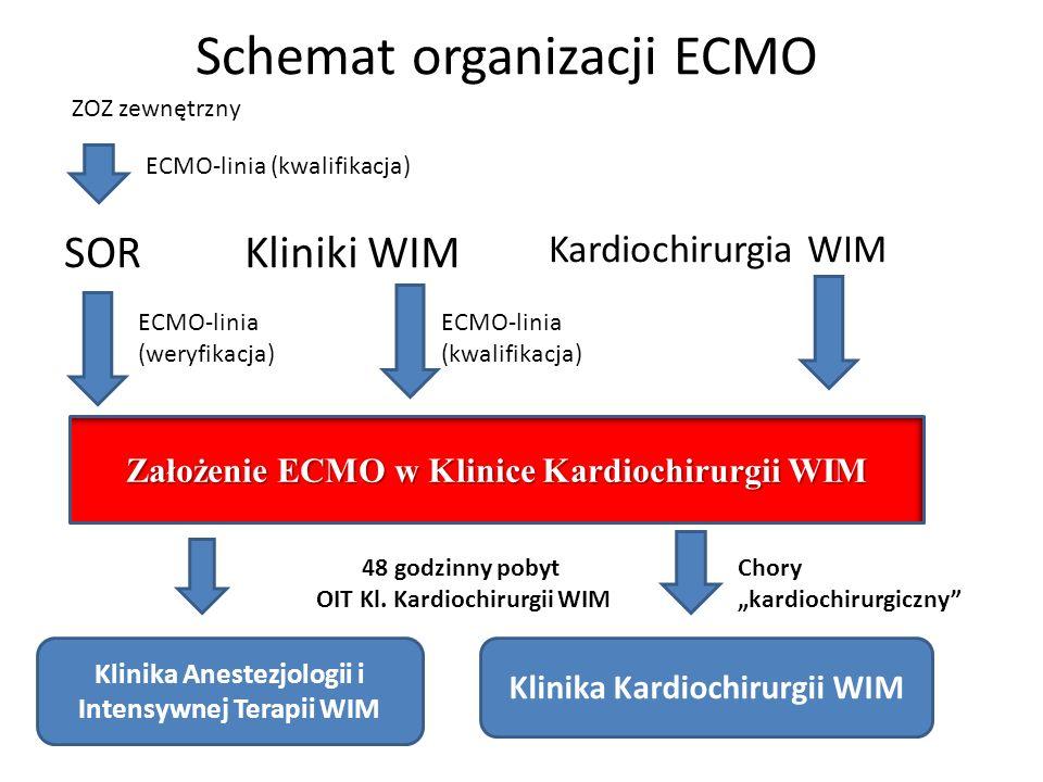 Schemat organizacji ECMO SORKliniki WIM Kardiochirurgia WIM ZOZ zewnętrzny ECMO-linia (kwalifikacja) ECMO-linia (kwalifikacja) ECMO-linia (weryfikacja