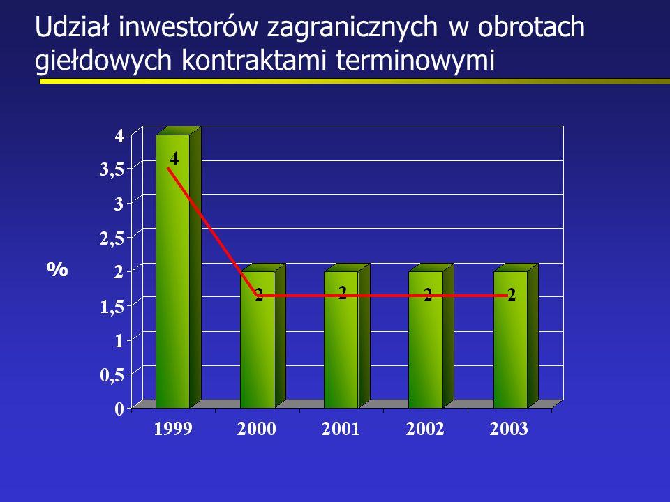 Udział inwestorów zagranicznych w obrotach giełdowych kontraktami terminowymi %