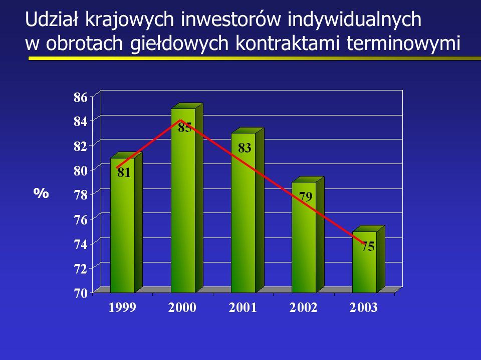 Udział krajowych inwestorów indywidualnych w obrotach giełdowych kontraktami terminowymi %