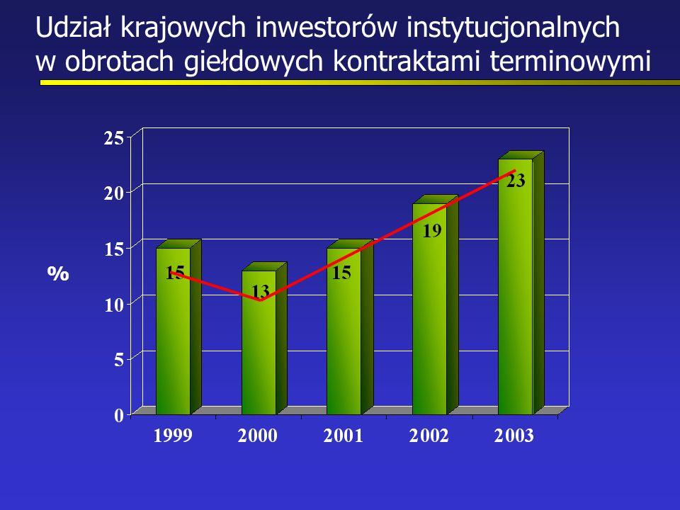 Udział krajowych inwestorów instytucjonalnych w obrotach giełdowych kontraktami terminowymi %