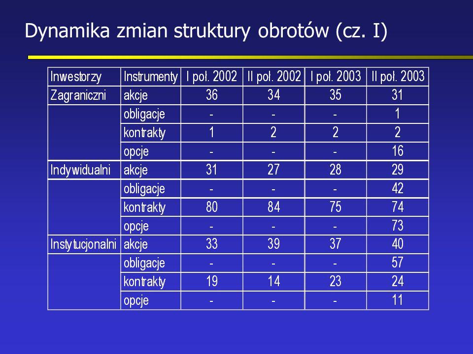Dynamika zmian struktury obrotów (cz. I)