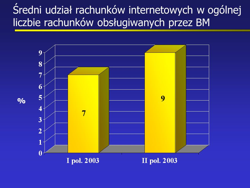 Średni udział rachunków internetowych w ogólnej liczbie rachunków obsługiwanych przez BM 7 9 %