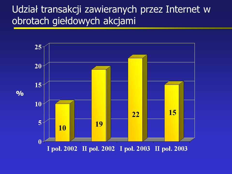 Udział transakcji zawieranych przez Internet w obrotach giełdowych akcjami 10 19 22 15 %