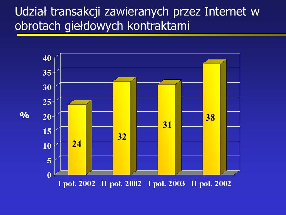 Udział transakcji zawieranych przez Internet w obrotach giełdowych kontraktami 24 32 31 38 %