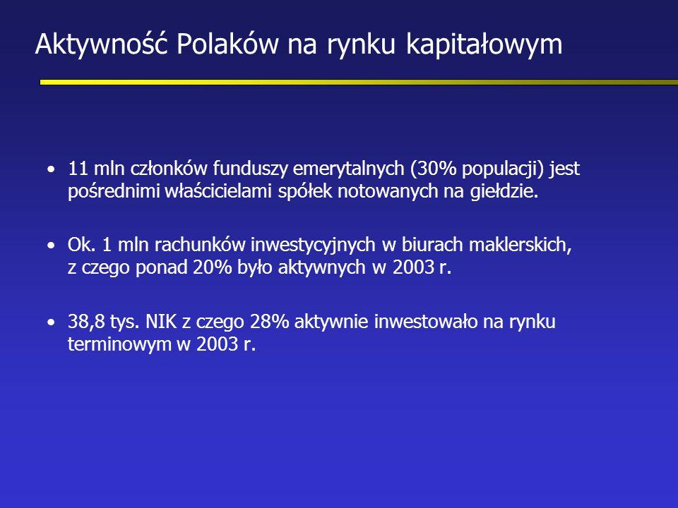 Aktywność Polaków na rynku kapitałowym 11 mln członków funduszy emerytalnych (30% populacji) jest pośrednimi właścicielami spółek notowanych na giełdzie.