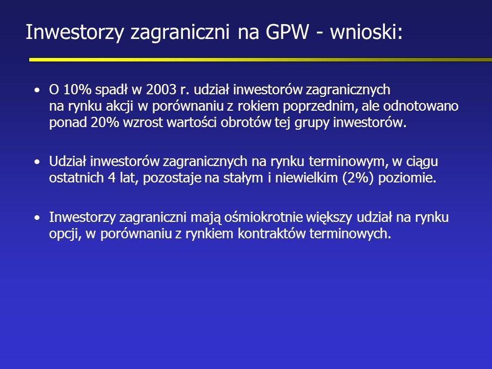 Inwestorzy zagraniczni na GPW - wnioski: O 10% spadł w 2003 r.