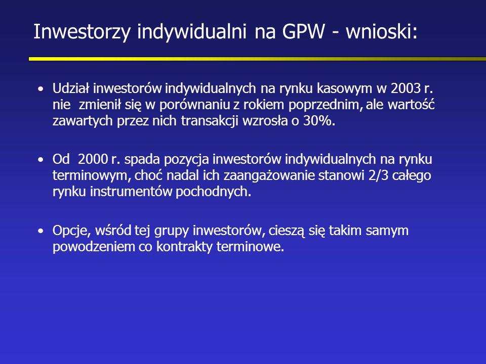 Inwestorzy indywidualni na GPW - wnioski: Udział inwestorów indywidualnych na rynku kasowym w 2003 r.