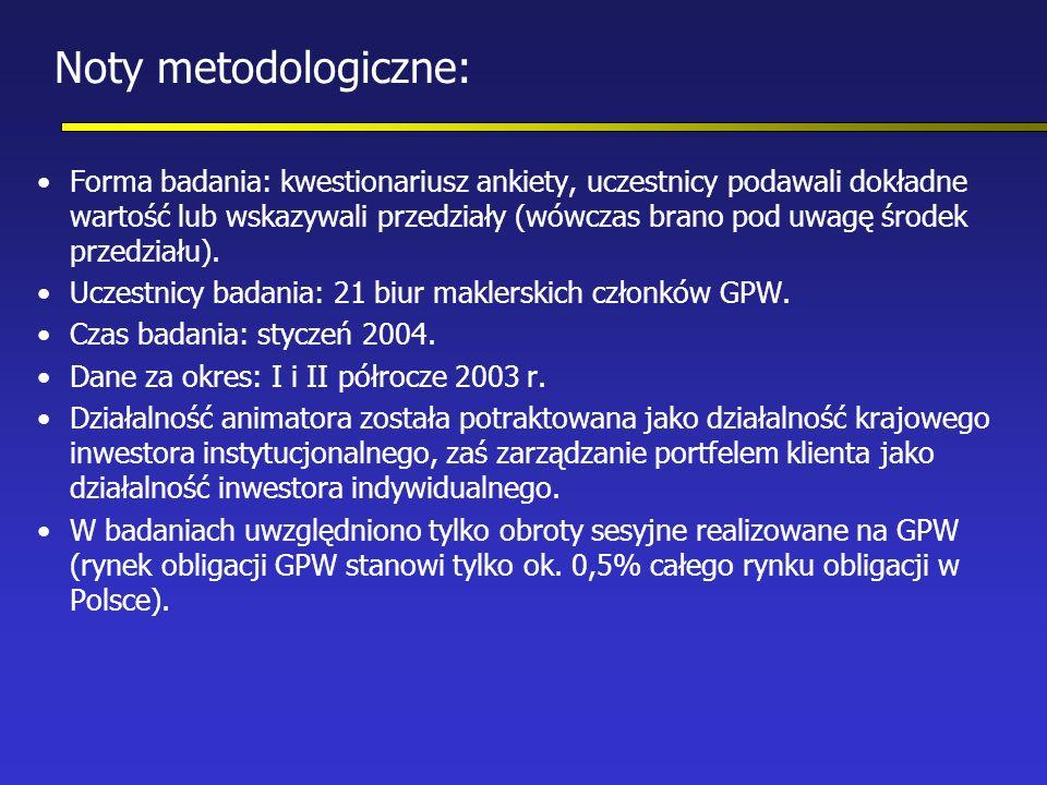 Noty metodologiczne: Forma badania: kwestionariusz ankiety, uczestnicy podawali dokładne wartość lub wskazywali przedziały (wówczas brano pod uwagę środek przedziału).