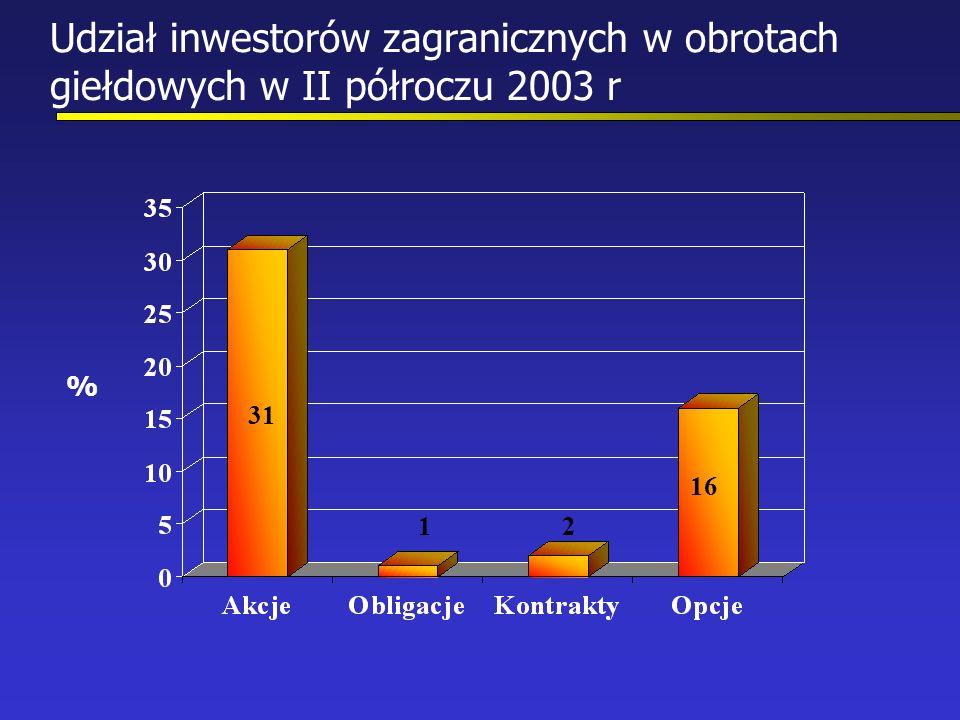 Udział inwestorów zagranicznych w obrotach giełdowych w II półroczu 2003 r % 31 12 16