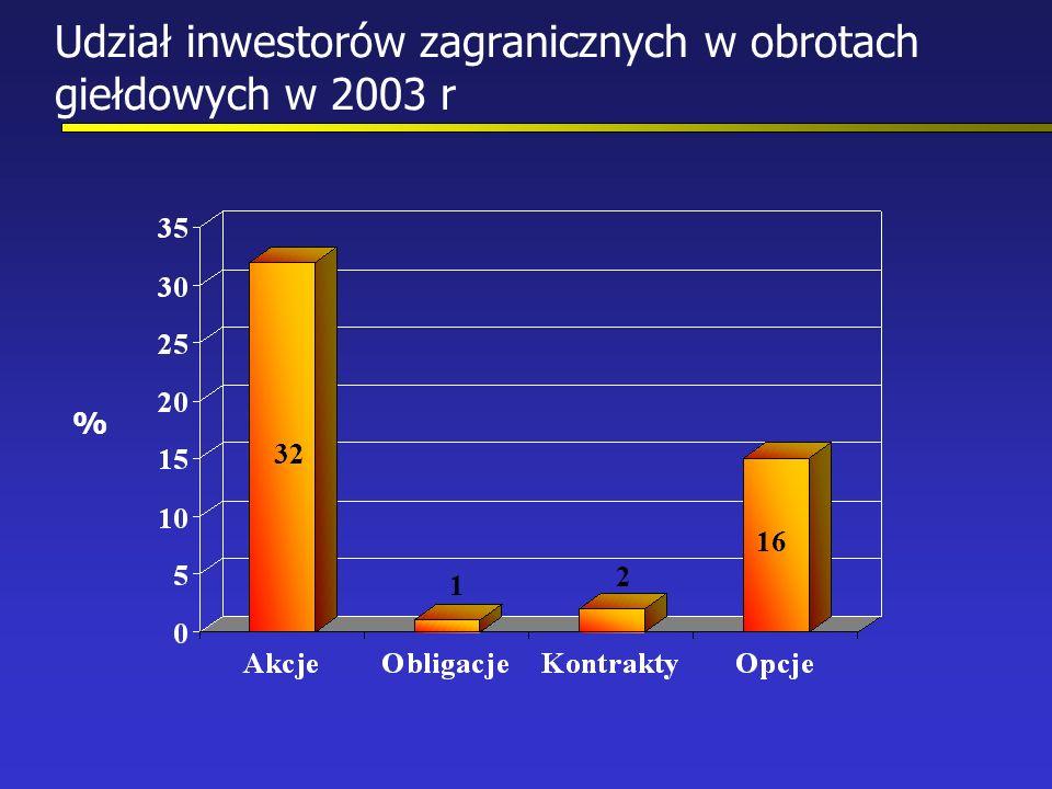Udział inwestorów zagranicznych w obrotach giełdowych w 2003 r % 32 1 2 16