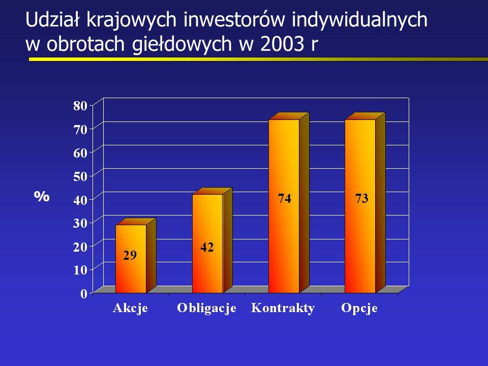 Udział krajowych inwestorów indywidualnych w obrotach giełdowych w 2003 r % 29 42 7473