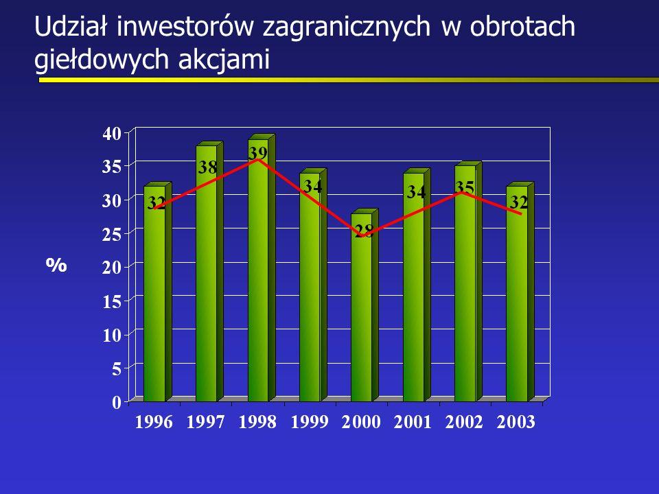 Udział inwestorów zagranicznych w obrotach giełdowych akcjami %