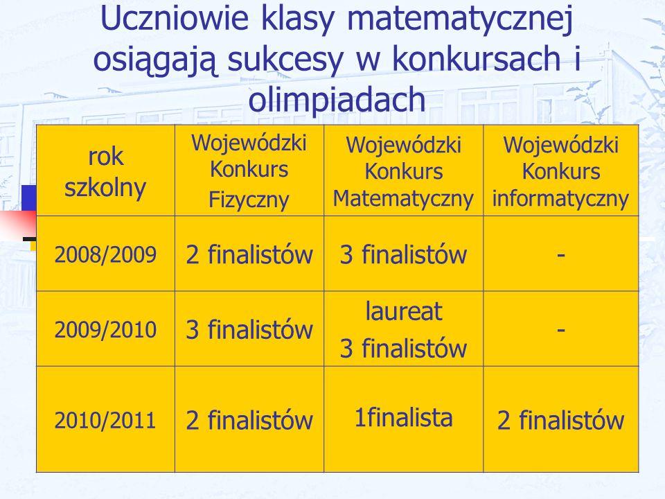Uczniowie klasy matematycznej osiągają sukcesy w konkursach i olimpiadach rok szkolny Wojewódzki Konkurs Fizyczny Wojewódzki Konkurs Matematyczny Woje