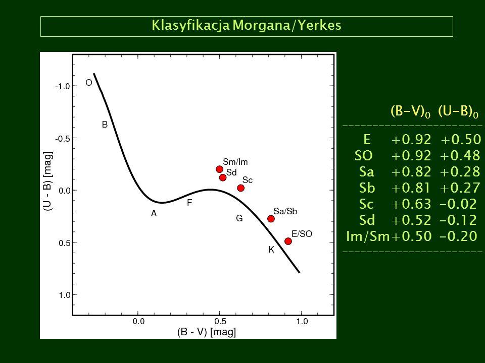 Klasyfikacja Morgana/Yerkes (B-V) 0 (U-B) 0 ----------------------- E +0.92 +0.50 SO +0.92+0.48 Sa+0.82+0.28 Sb+0.81+0.27 Sc+0.63-0.02 Sd+0.52-0.12 Im