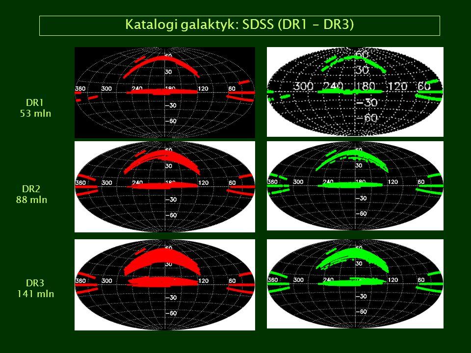 Katalogi galaktyk: SDSS (DR1 – DR3) DR1 53 mln DR2 88 mln DR3 141 mln
