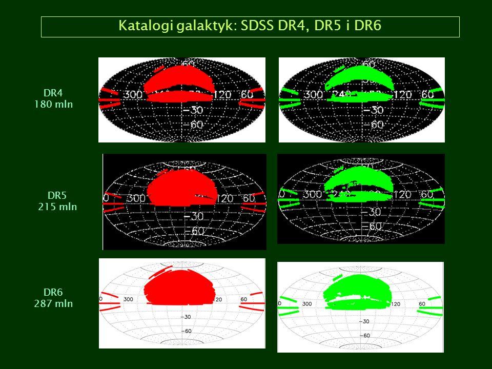 Katalogi galaktyk: SDSS DR4, DR5 i DR6 DR4 180 mln DR5 215 mln DR6 287 mln