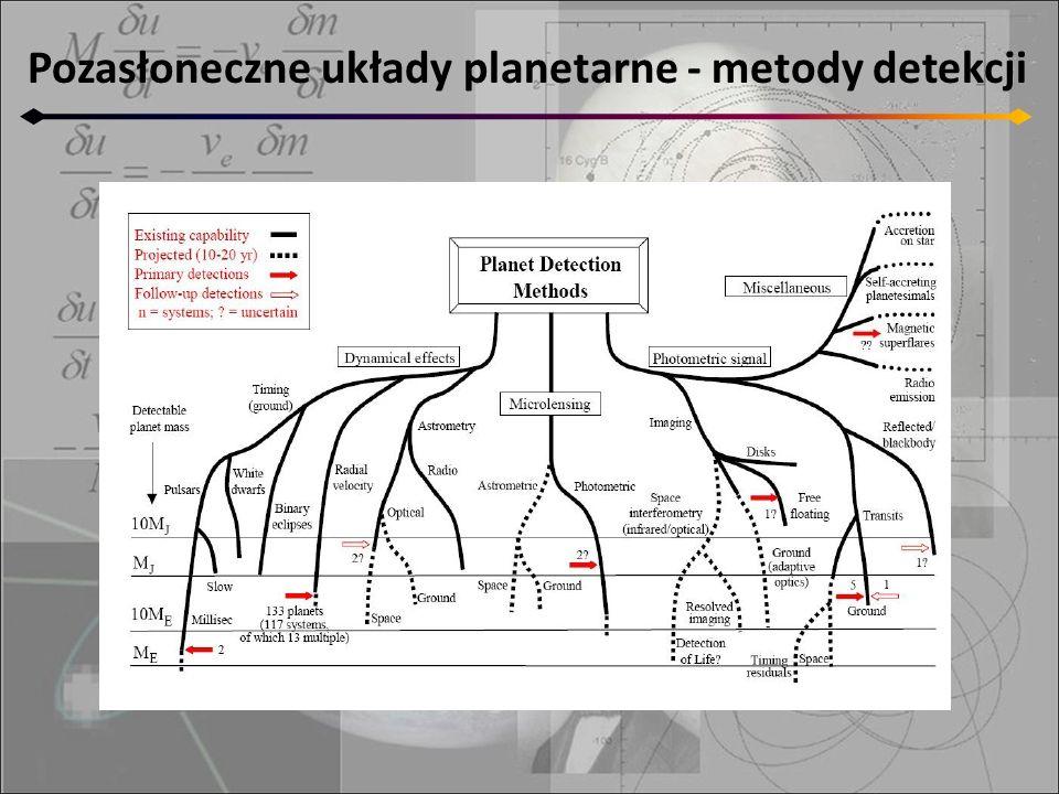 Pozasłoneczne układy planetarne - metody detekcji