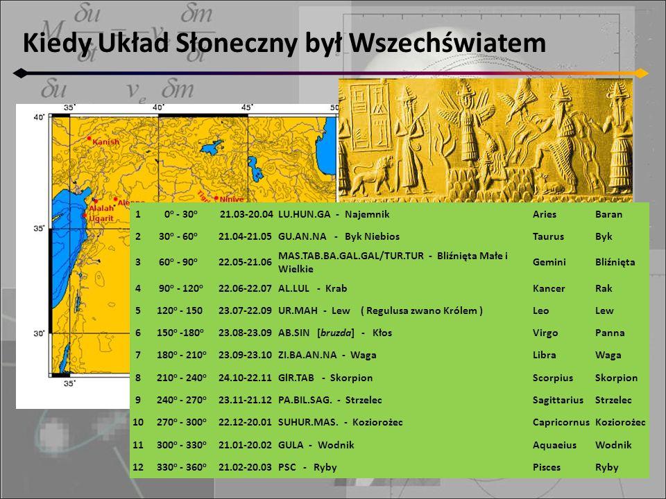 Pas zodiakalny (obszar nieba, gdzie obserwowano obiekty błądzące) wprowadzili astronomowie babilońscy. Kiedy Układ Słoneczny był Wszechświatem 1 0 o -