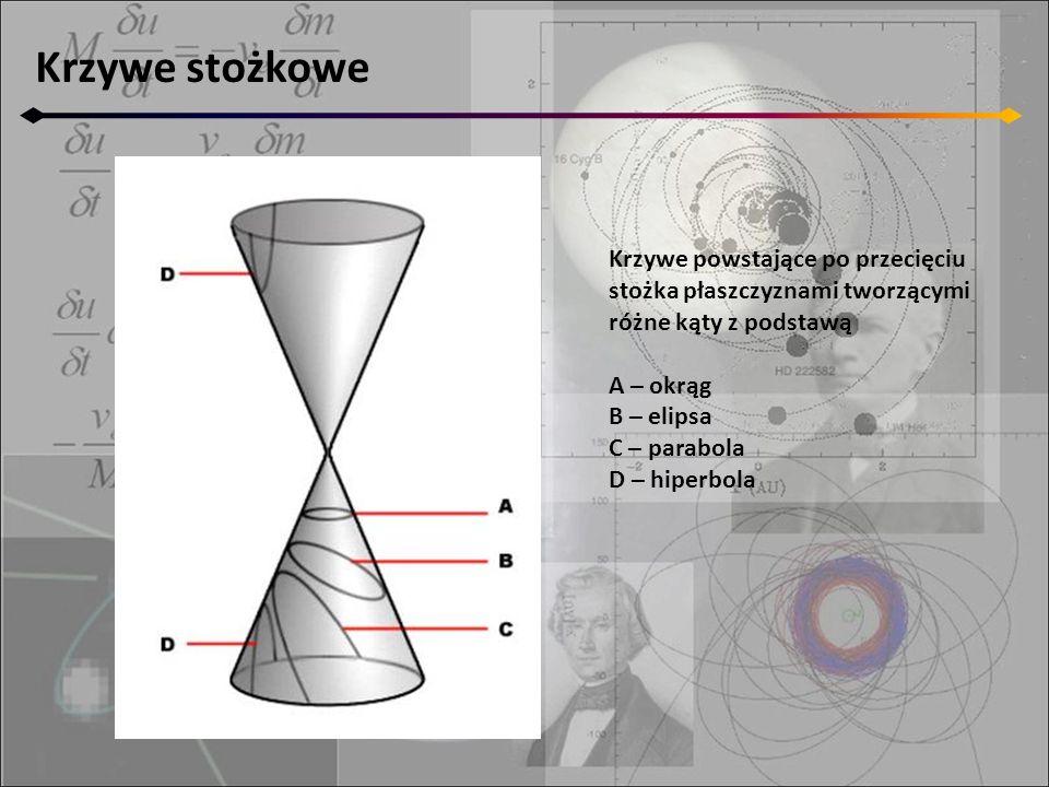 Krzywe stożkowe Krzywe powstające po przecięciu stożka płaszczyznami tworzącymi różne kąty z podstawą A – okrąg B – elipsa C – parabola D – hiperbola