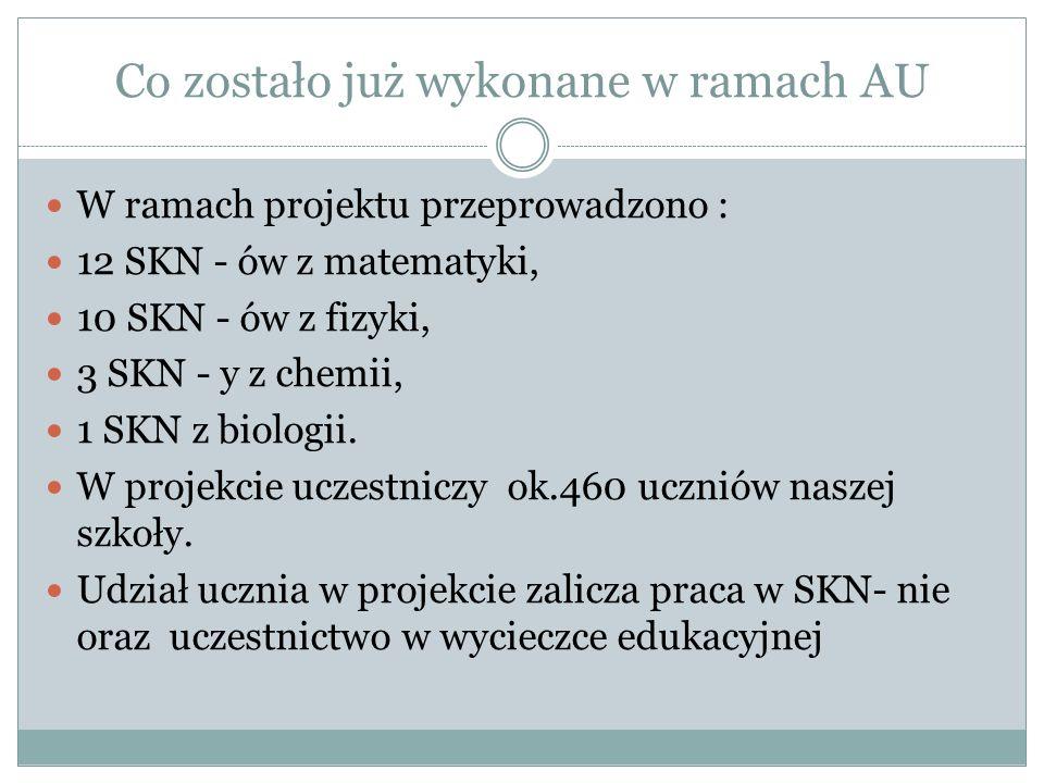 Co zostało już wykonane w ramach AU W ramach projektu przeprowadzono : 12 SKN - ów z matematyki, 10 SKN - ów z fizyki, 3 SKN - y z chemii, 1 SKN z biologii.