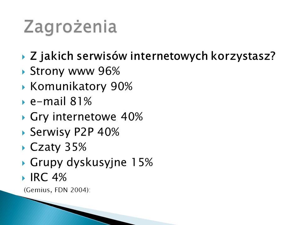 Z jakich serwisów internetowych korzystasz? Strony www 96% Komunikatory 90% e-mail 81% Gry internetowe 40% Serwisy P2P 40% Czaty 35% Grupy dyskusyjne