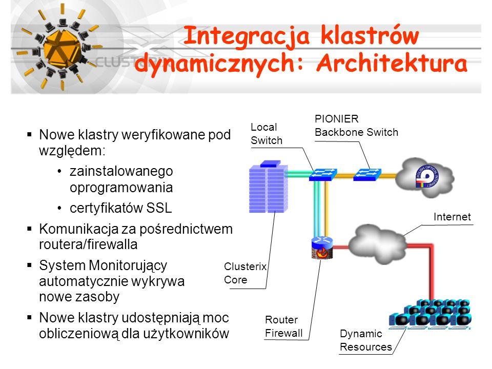 Integracja klastrów dynamicznych: Architektura Nowe klastry weryfikowane pod względem: zainstalowanego oprogramowania certyfikatów SSL Komunikacja za