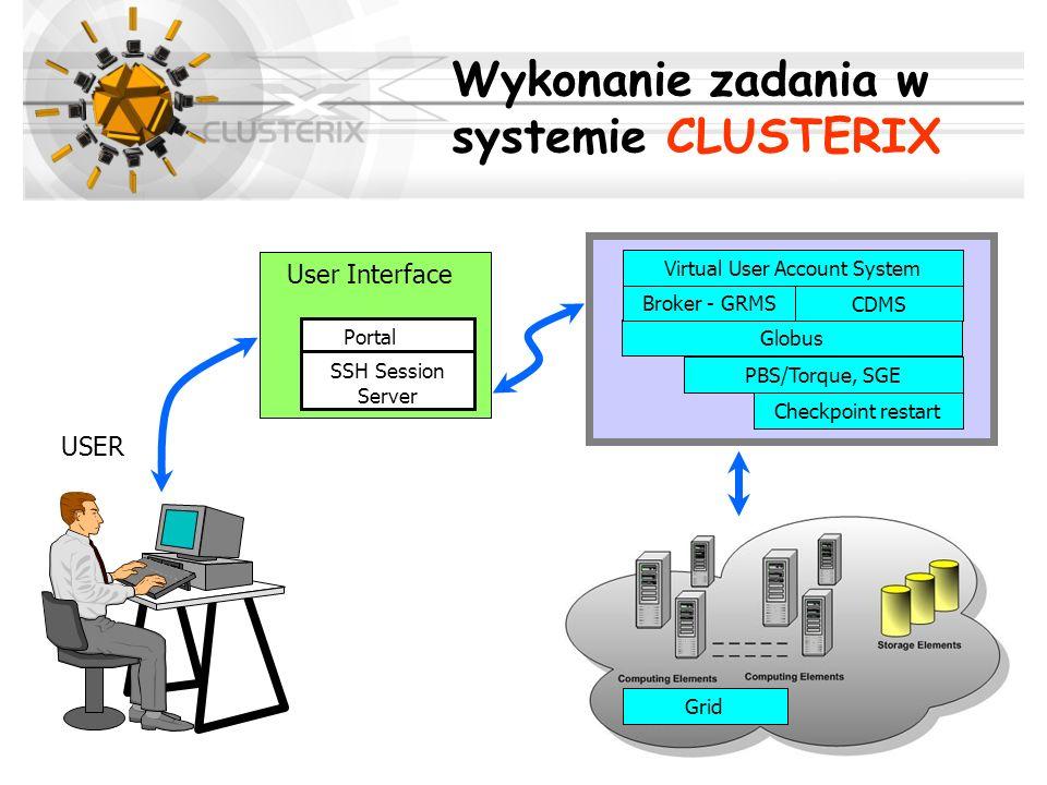 Grid PBS/Torque, SGE Globus Broker - GRMS Checkpoint restart Virtual User Account System CDMS User Interface USER SSH Session Server Portal SSH Sessio