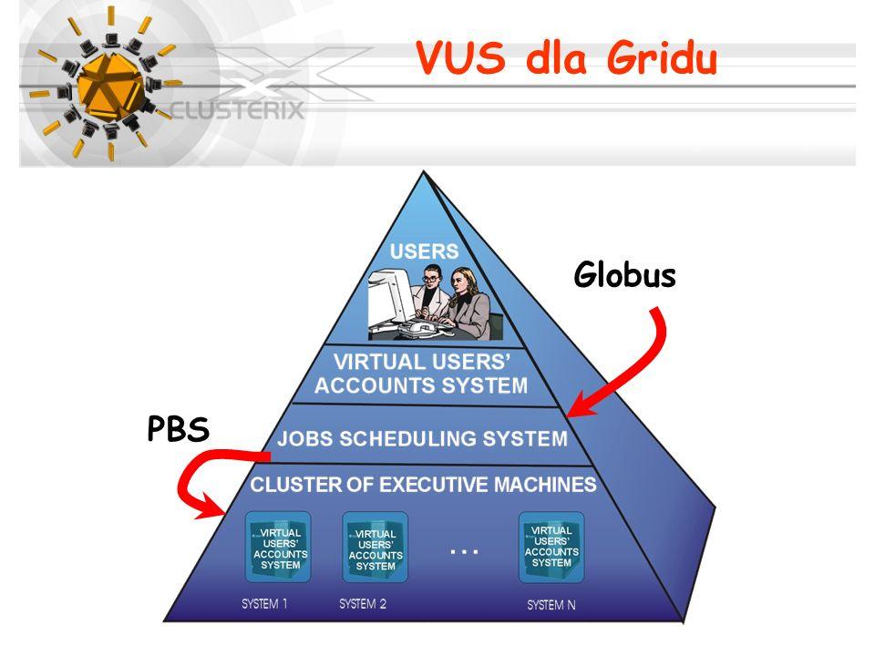 Globus PBS VUS dla Gridu