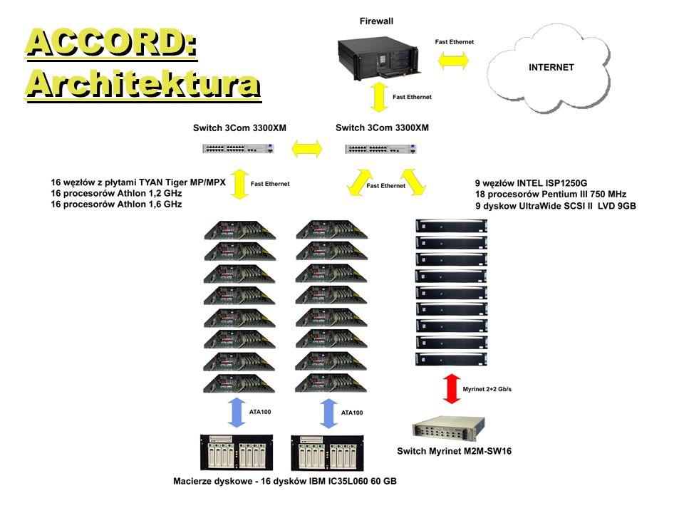 CLUSTERIX: Architektura sieci Bezpieczny dostęp do sieci zapewniają routery ze zintegrowaną funkcjonalnością firewalla Użycie dwóch VLAN-ów umożliwia separację zasobów obliczeniowych od szkieletu sieci Wykorzystanie dwóch sieci z dedykowaną przepustowością 1 Gbps pozwala poprawić efektywność zarządzania ruchem w klastrach lokalnych PIONIER Core Switch Clusterix Storage Element Local Cluster Switch Computing Nodes Access Node Router Firewall Internet Network Access Communication & NFS VLANs Internet Network Backbone Traffic 1 Gbps