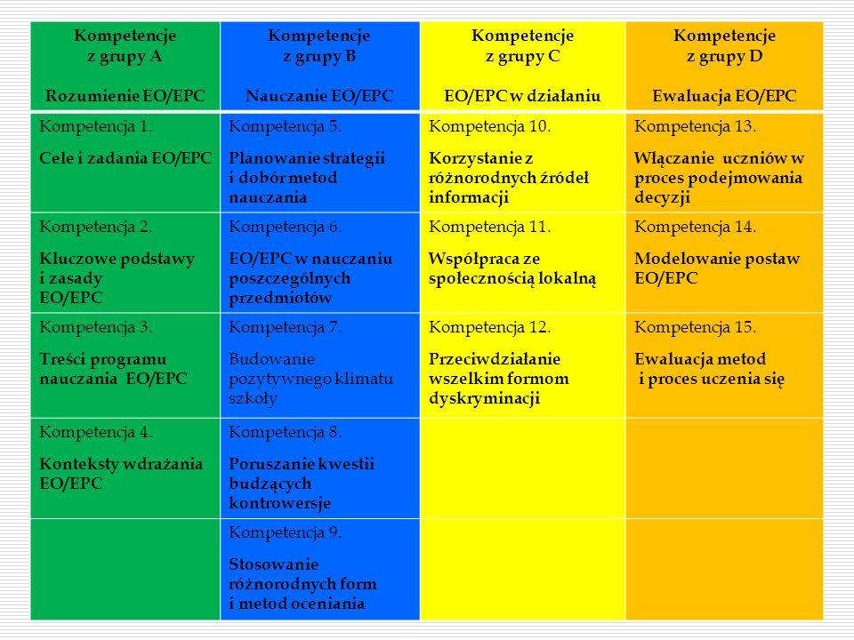 Kompetencje z grupy A Rozumienie EO/EPC Kompetencje z grupy B Nauczanie EO/EPC Kompetencje z grupy C EO/EPC w działaniu Kompetencje z grupy D Ewaluacj