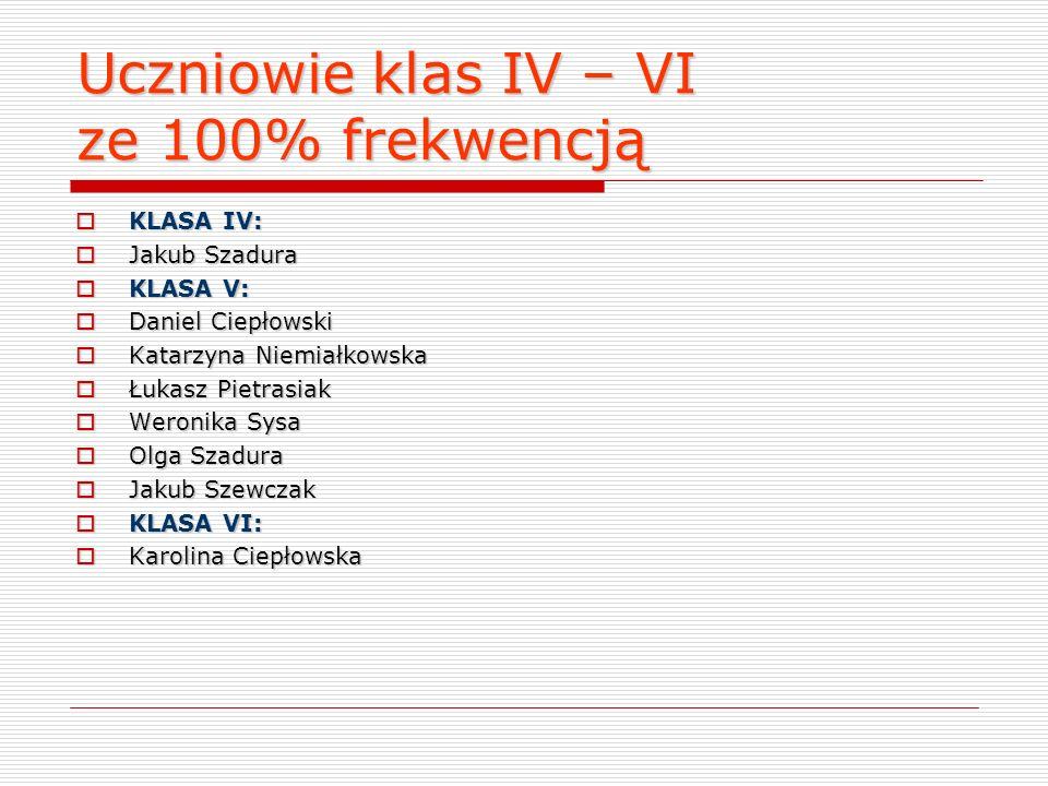 Uczniowie klas I – III ze 100% frekwencją KLASA I KLASA I Martyna Bzowska Martyna Bzowska Aleksandra Ciepłowska Aleksandra Ciepłowska Piotr Pawlas Pio
