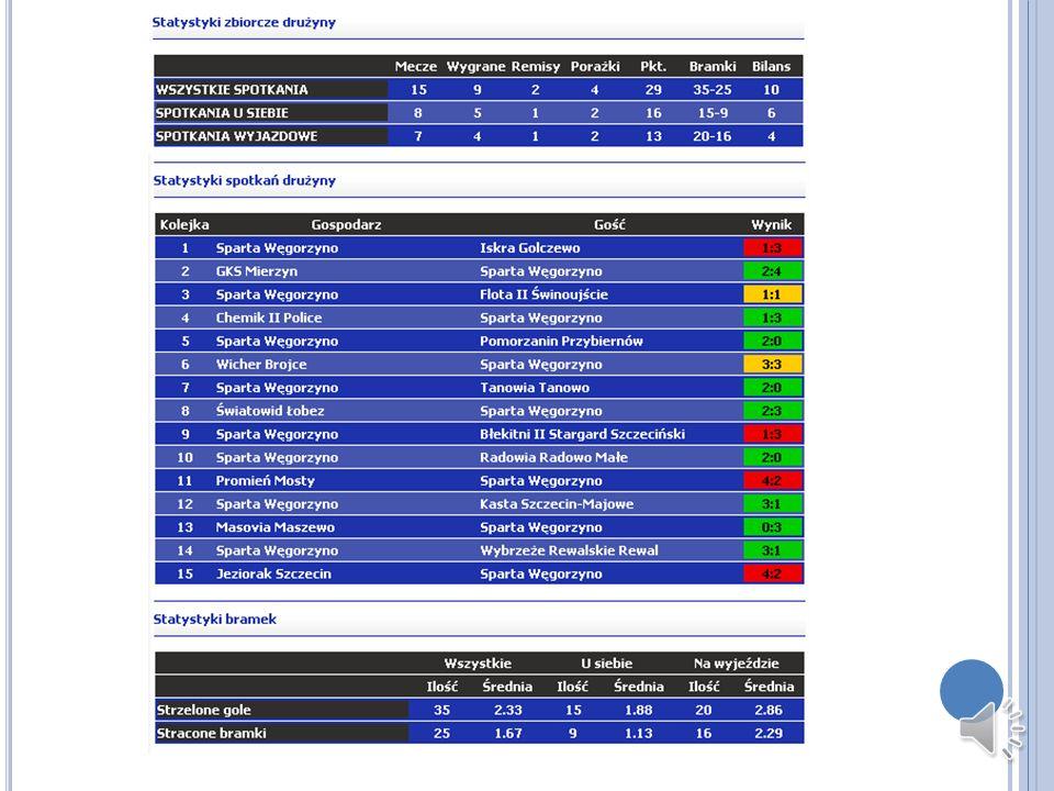S TADION MIEJSKI W WĘGORZYNIE KLUB: LKS Sparta Węgorzyno NAZWA: Stadion Miejski w Węgorzynie WYMIARY:106x60m POJEMNOŚĆ: 2.100 stojące:300 siedzące:1.800 murawa: zwykła trawa oświetlenie: brak boiska treningowe:1(boisko ORLIK 2012)