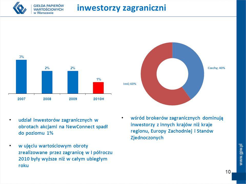 10 wśród brokerów zagranicznych dominują inwestorzy z innych krajów niż kraje regionu, Europy Zachodniej i Stanów Zjednoczonych inwestorzy zagraniczni