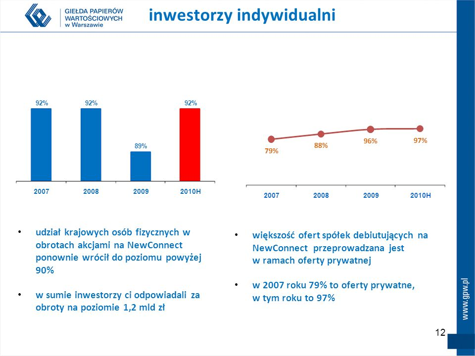 12 większość ofert spółek debiutujących na NewConnect przeprowadzana jest w ramach oferty prywatnej w 2007 roku 79% to oferty prywatne, w tym roku to 97% inwestorzy indywidualni udział krajowych osób fizycznych w obrotach akcjami na NewConnect ponownie wrócił do poziomu powyżej 90% w sumie inwestorzy ci odpowiadali za obroty na poziomie 1,2 mld zł