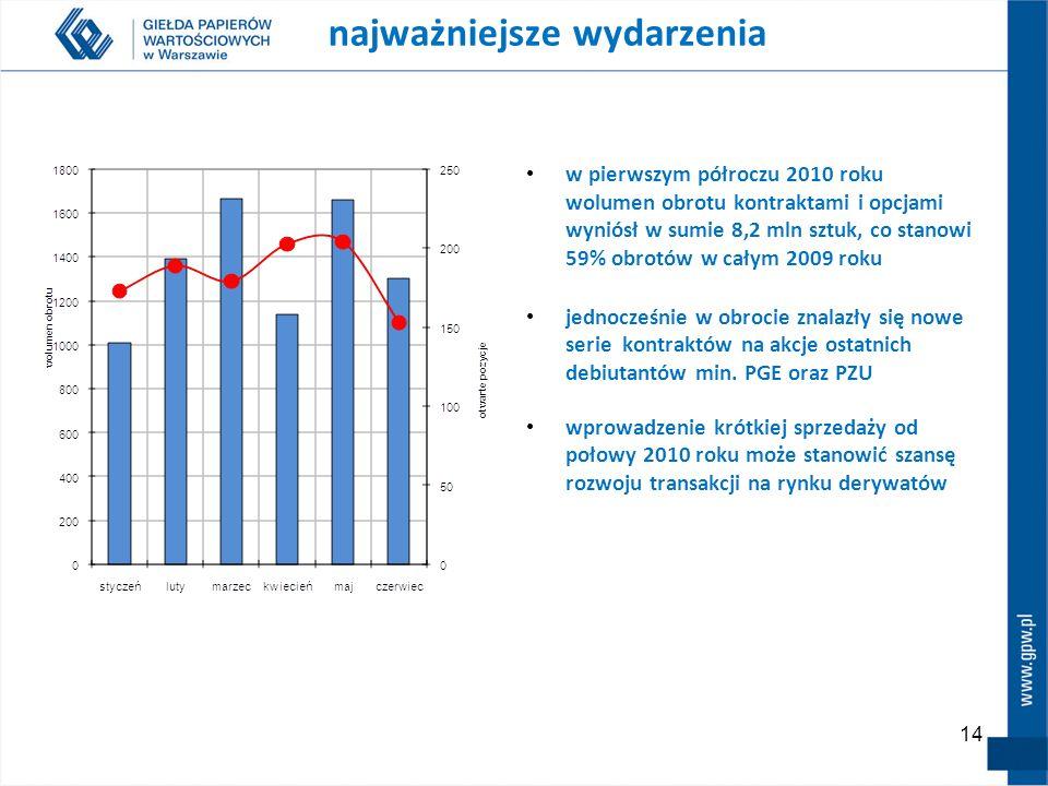 14 najważniejsze wydarzenia w pierwszym półroczu 2010 roku wolumen obrotu kontraktami i opcjami wyniósł w sumie 8,2 mln sztuk, co stanowi 59% obrotów
