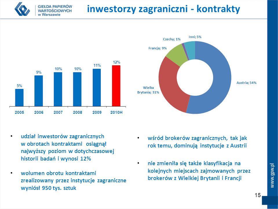 15 wśród brokerów zagranicznych, tak jak rok temu, dominują instytucje z Austrii nie zmieniła się także klasyfikacja na kolejnych miejscach zajmowanyc