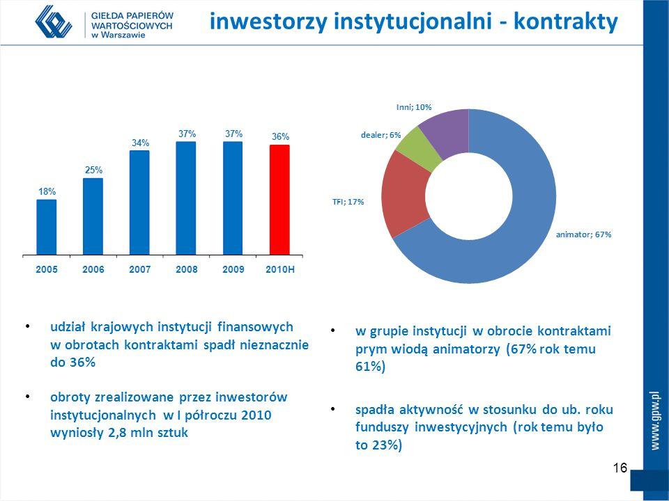16 w grupie instytucji w obrocie kontraktami prym wiodą animatorzy (67% rok temu 61%) spadła aktywność w stosunku do ub. roku funduszy inwestycyjnych