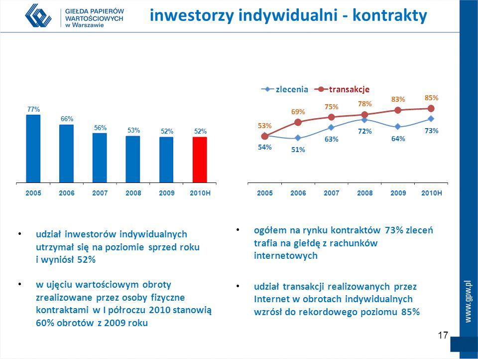 17 ogółem na rynku kontraktów 73% zleceń trafia na giełdę z rachunków internetowych udział transakcji realizowanych przez Internet w obrotach indywidualnych wzrósł do rekordowego poziomu 85% inwestorzy indywidualni - kontrakty udział inwestorów indywidualnych utrzymał się na poziomie sprzed roku i wyniósł 52% w ujęciu wartościowym obroty zrealizowane przez osoby fizyczne kontraktami w I półroczu 2010 stanowią 60% obrotów z 2009 roku