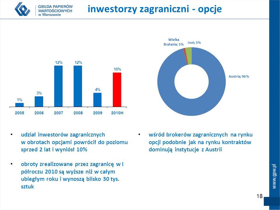 18 wśród brokerów zagranicznych na rynku opcji podobnie jak na rynku kontraktów dominują instytucje z Austrii inwestorzy zagraniczni - opcje udział inwestorów zagranicznych w obrotach opcjami powrócił do poziomu sprzed 2 lat i wyniósł 10% obroty zrealizowane przez zagranicę w I półroczu 2010 są wyższe niż w całym ubiegłym roku i wynoszą blisko 30 tys.