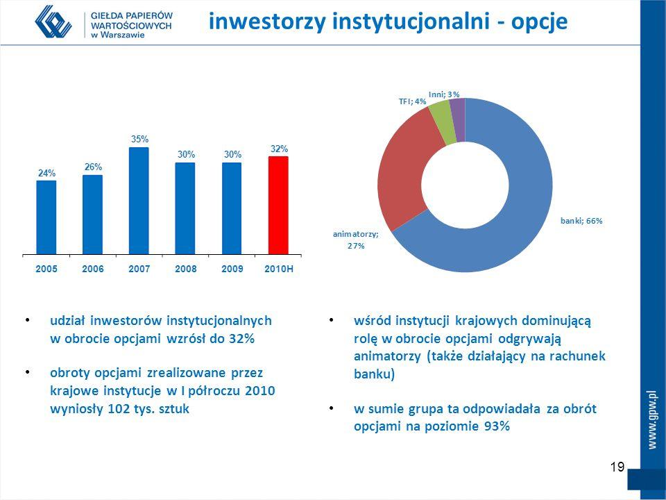 19 wśród instytucji krajowych dominującą rolę w obrocie opcjami odgrywają animatorzy (także działający na rachunek banku) w sumie grupa ta odpowiadała za obrót opcjami na poziomie 93% inwestorzy instytucjonalni - opcje udział inwestorów instytucjonalnych w obrocie opcjami wzrósł do 32% obroty opcjami zrealizowane przez krajowe instytucje w I półroczu 2010 wyniosły 102 tys.