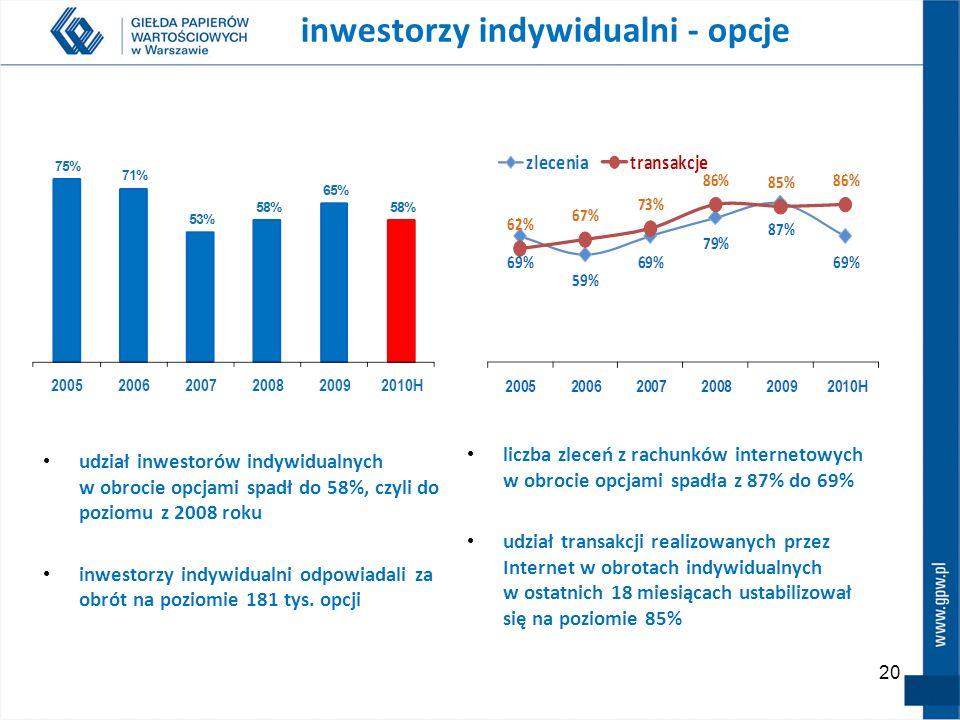 20 liczba zleceń z rachunków internetowych w obrocie opcjami spadła z 87% do 69% udział transakcji realizowanych przez Internet w obrotach indywidualnych w ostatnich 18 miesiącach ustabilizował się na poziomie 85% inwestorzy indywidualni - opcje udział inwestorów indywidualnych w obrocie opcjami spadł do 58%, czyli do poziomu z 2008 roku inwestorzy indywidualni odpowiadali za obrót na poziomie 181 tys.