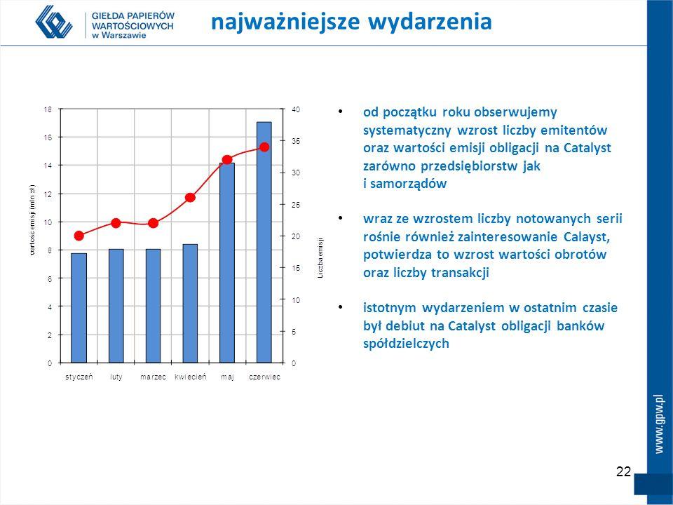 22 najważniejsze wydarzenia od początku roku obserwujemy systematyczny wzrost liczby emitentów oraz wartości emisji obligacji na Catalyst zarówno prze