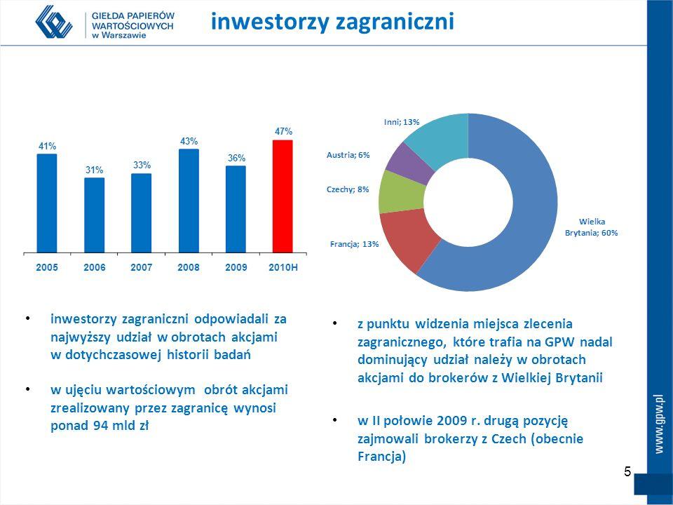 5 z punktu widzenia miejsca zlecenia zagranicznego, które trafia na GPW nadal dominujący udział należy w obrotach akcjami do brokerów z Wielkiej Brytanii w II połowie 2009 r.