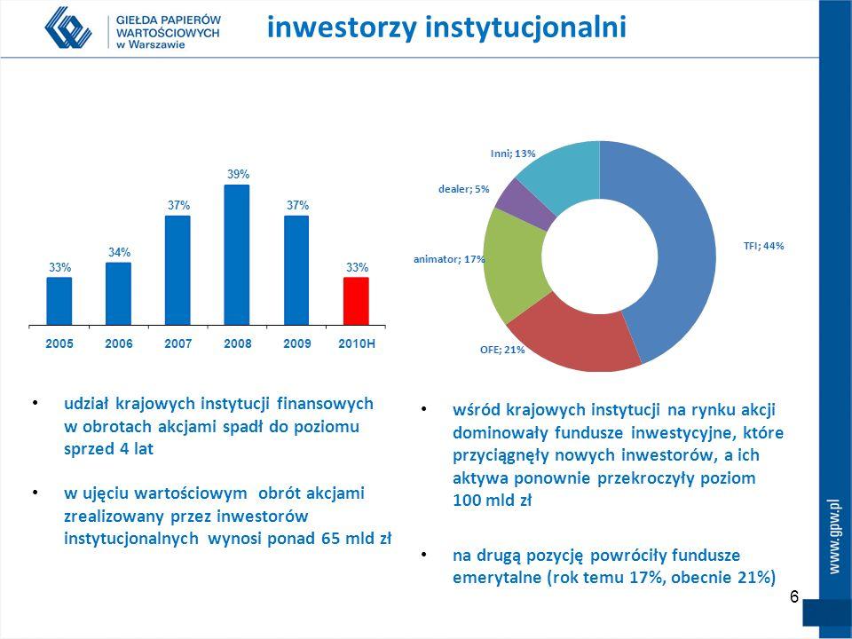 6 inwestorzy instytucjonalni udział krajowych instytucji finansowych w obrotach akcjami spadł do poziomu sprzed 4 lat w ujęciu wartościowym obrót akcjami zrealizowany przez inwestorów instytucjonalnych wynosi ponad 65 mld zł wśród krajowych instytucji na rynku akcji dominowały fundusze inwestycyjne, które przyciągnęły nowych inwestorów, a ich aktywa ponownie przekroczyły poziom 100 mld zł na drugą pozycję powróciły fundusze emerytalne (rok temu 17%, obecnie 21%)